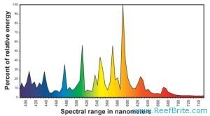 spectralchart-300x166